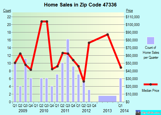 Zip code 47336 (Dunkirk, Indiana) real estate house value trends