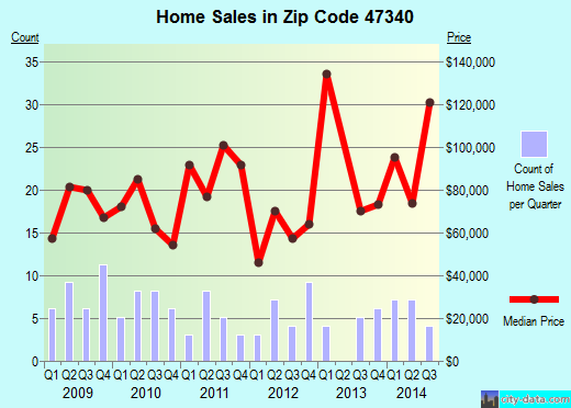 Zip code 47340 (Farmland, Indiana) real estate house value trends
