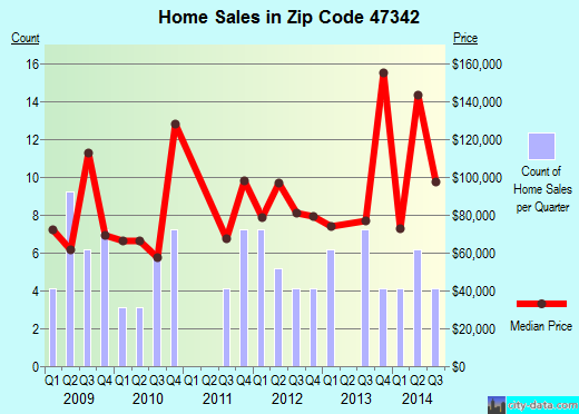 Zip code 47342 (Gaston, Indiana) real estate house value trends