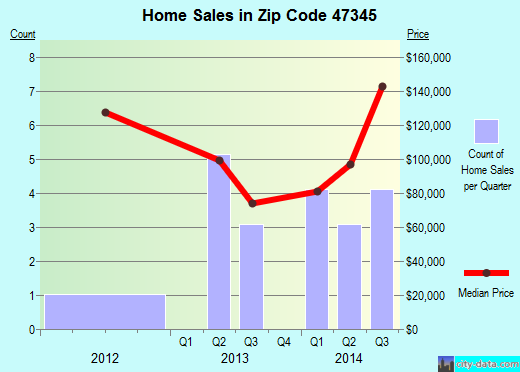 Zip code 47345 (Greens Fork, Indiana) real estate house value trends