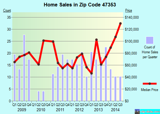 Zip code 47353 (Liberty, Indiana) real estate house value trends