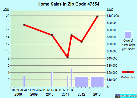 Zip code 47354 (Losantville, Indiana) real estate house value trends