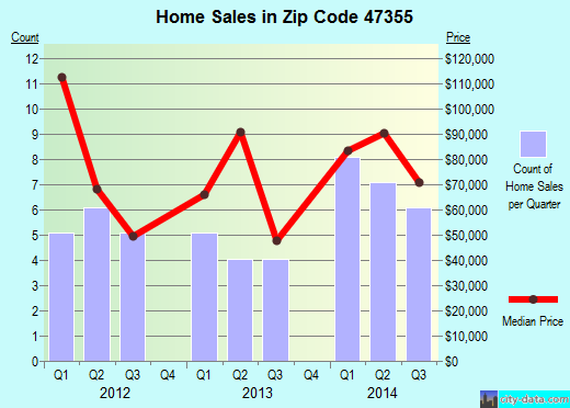 Zip code 47355 (Lynn, Indiana) real estate house value trends