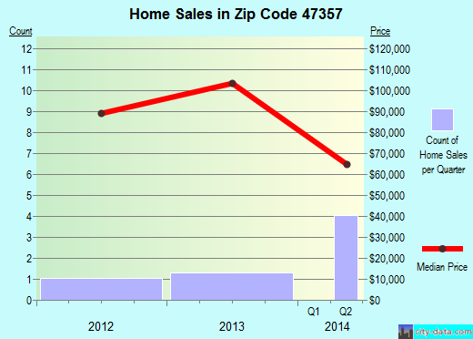 Zip code 47357 (Milton, Indiana) real estate house value trends
