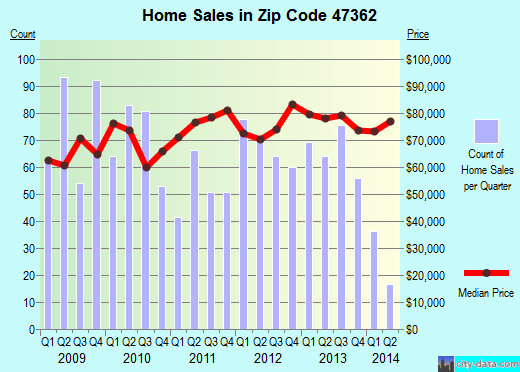 Zip code 47362 (New Castle, Indiana) real estate house value trends