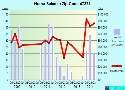 Zip code 47371 (Portland, Indiana) real estate house value trends