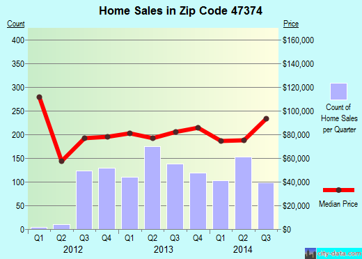 Zip code 47374 (Richmond, Indiana) real estate house value trends
