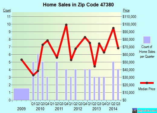 Zip code 47380 (RIDGEVILLE, Indiana) real estate house value trends