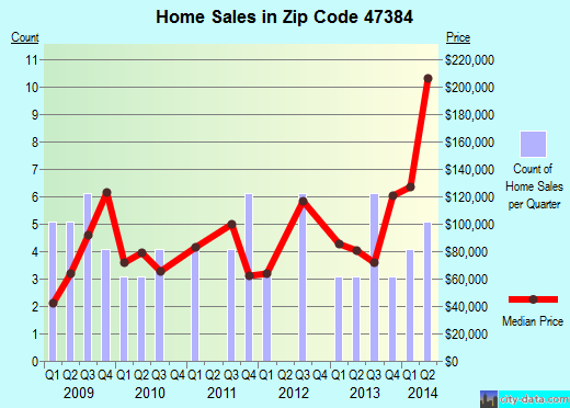 Zip code 47384 (Shirley, Indiana) real estate house value trends