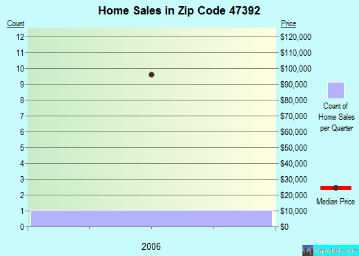 Zip code 47392 (, Indiana) real estate house value trends