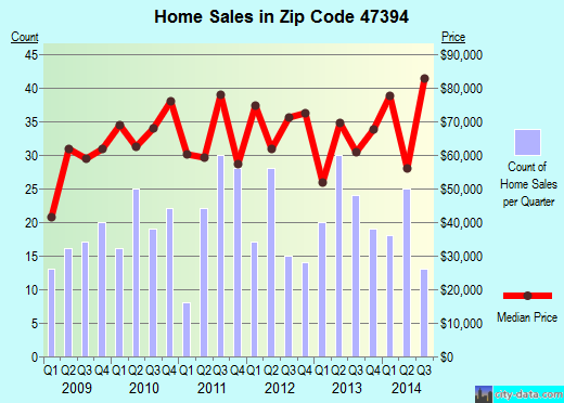 Zip code 47394 (Winchester, Indiana) real estate house value trends