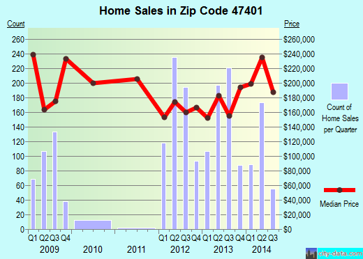 Zip code 47401 (Bloomington, Indiana) real estate house value trends