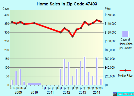 Zip code 47403 (Bloomington, Indiana) real estate house value trends