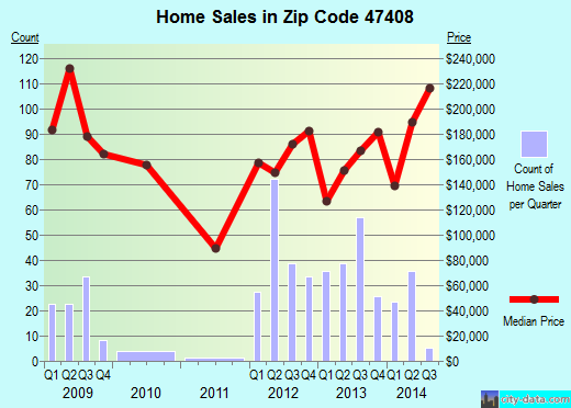 Zip code 47408 (Bloomington, Indiana) real estate house value trends