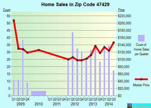 Zip code 47429 (Ellettsville, Indiana) real estate house value trends