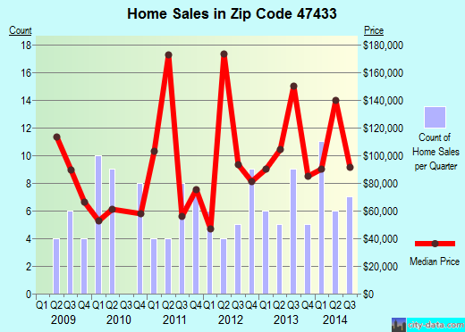 Zip code 47433 (Gosport, Indiana) real estate house value trends