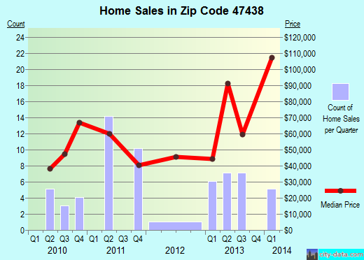 Zip code 47438 (Jasonville, Indiana) real estate house value trends
