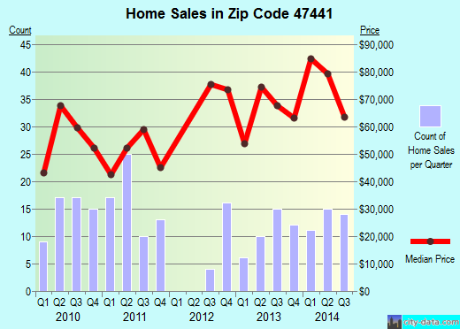 Zip code 47441 (Linton, Indiana) real estate house value trends