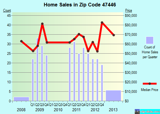 Zip code 47446 (Mitchell, Indiana) real estate house value trends