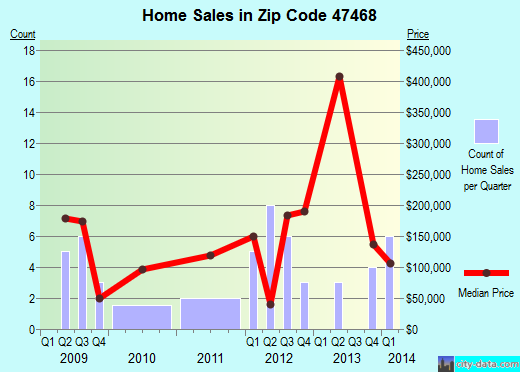 Zip code 47468 (, Indiana) real estate house value trends