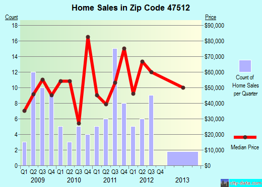 Zip code 47512 (Bicknell, Indiana) real estate house value trends