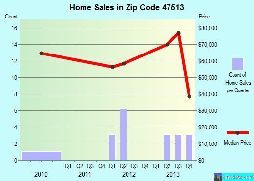 Zip code 47513 (Birdseye, Indiana) real estate house value trends