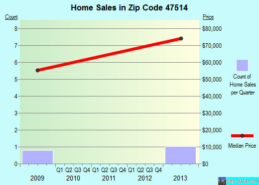 Zip code 47514 (, Indiana) real estate house value trends