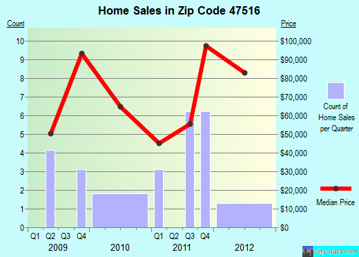 Zip code 47516 (Bruceville, Indiana) real estate house value trends