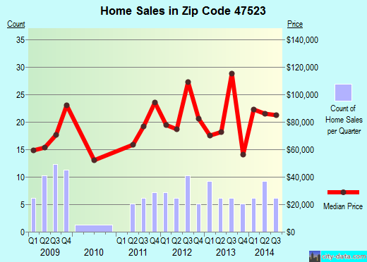 Zip code 47523 (Dale, Indiana) real estate house value trends