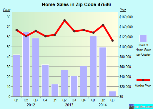 Zip code 47546 (Jasper, Indiana) real estate house value trends