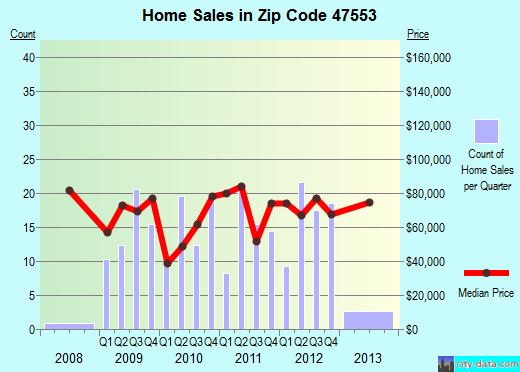 Zip code 47553 (Loogootee, Indiana) real estate house value trends