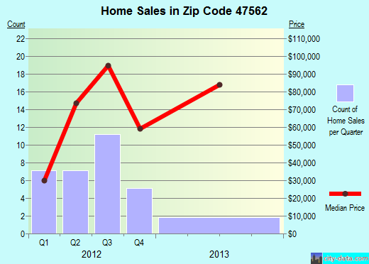 Zip code 47562 (Odon, Indiana) real estate house value trends