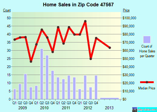 Zip code 47567 (Petersburg, Indiana) real estate house value trends