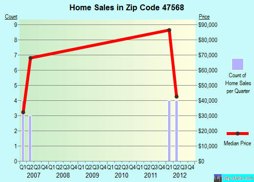 Zip code 47568 (Plainville, Indiana) real estate house value trends