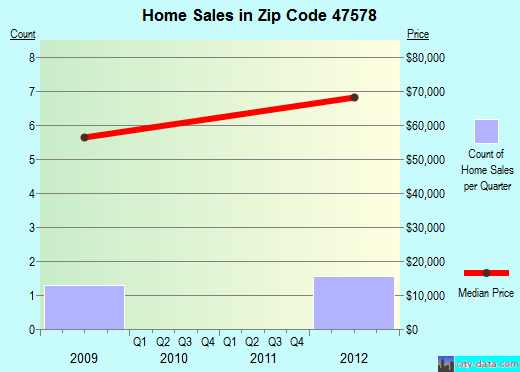 Zip code 47578 (Sandborn, Indiana) real estate house value trends