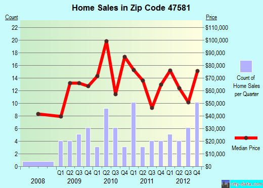 Zip code 47581 (Shoals, Indiana) real estate house value trends