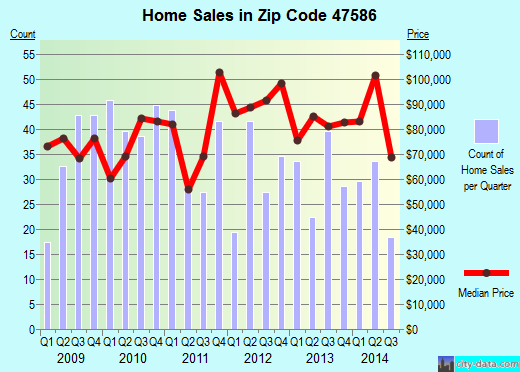 Zip code 47586 (Tell City, Indiana) real estate house value trends