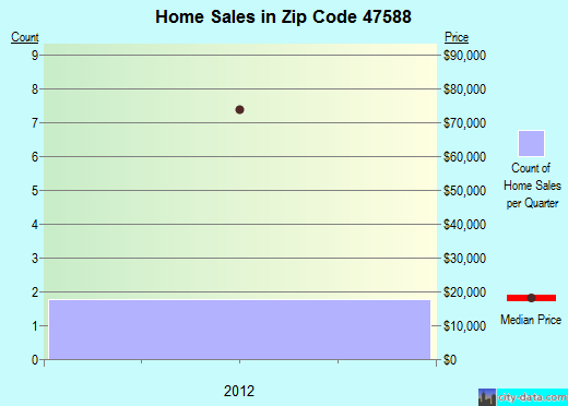Zip code 47588 (Troy, Indiana) real estate house value trends