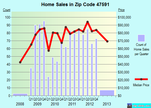 Zip code 47591 (Vincennes, Indiana) real estate house value trends