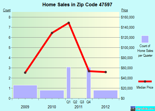 Zip code 47597 (Wheatland, Indiana) real estate house value trends