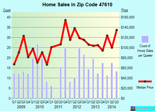Zip code 47610 (Chandler, Indiana) real estate house value trends