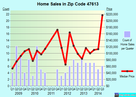 Zip code 47613 (Elberfeld, Indiana) real estate house value trends