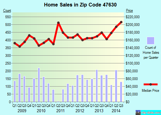 Zip code 47630 (Newburgh, Indiana) real estate house value trends