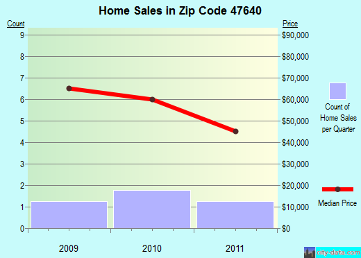 Zip code 47640 (Hazleton, Indiana) real estate house value trends