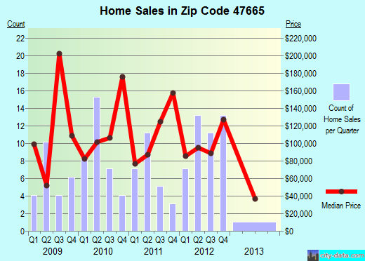 Zip code 47665 (Owensville, Indiana) real estate house value trends