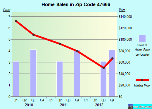 Zip code 47666 (Patoka, Indiana) real estate house value trends