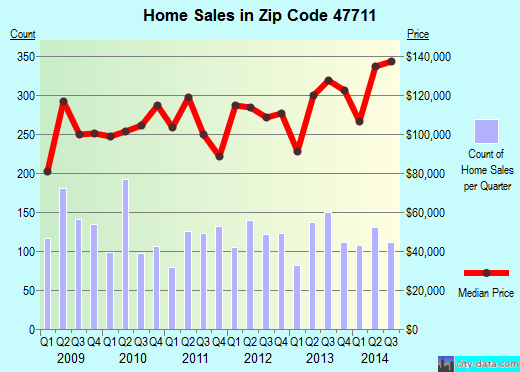 Zip code 47711 (Evansville, Indiana) real estate house value trends