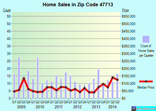 Zip code 47713 (EVANSVILLE, Indiana) real estate house value trends