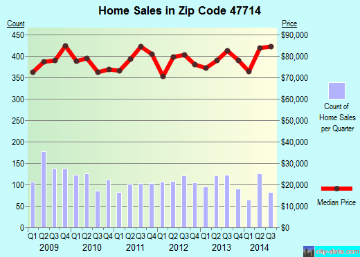 Zip code 47714 (Evansville, Indiana) real estate house value trends