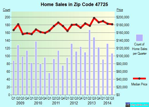 Zip code 47725 (Darmstadt, Indiana) real estate house value trends